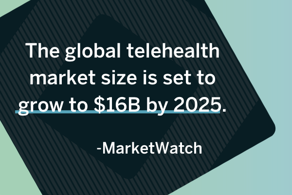 According to MarketWatch, the global telehealth market size is set to grow to $16B by 2025.