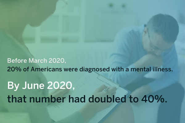 Healthcare Industry Trends in 2021 - The number of Americans with mental illnesses had doubled from March to June 2020.